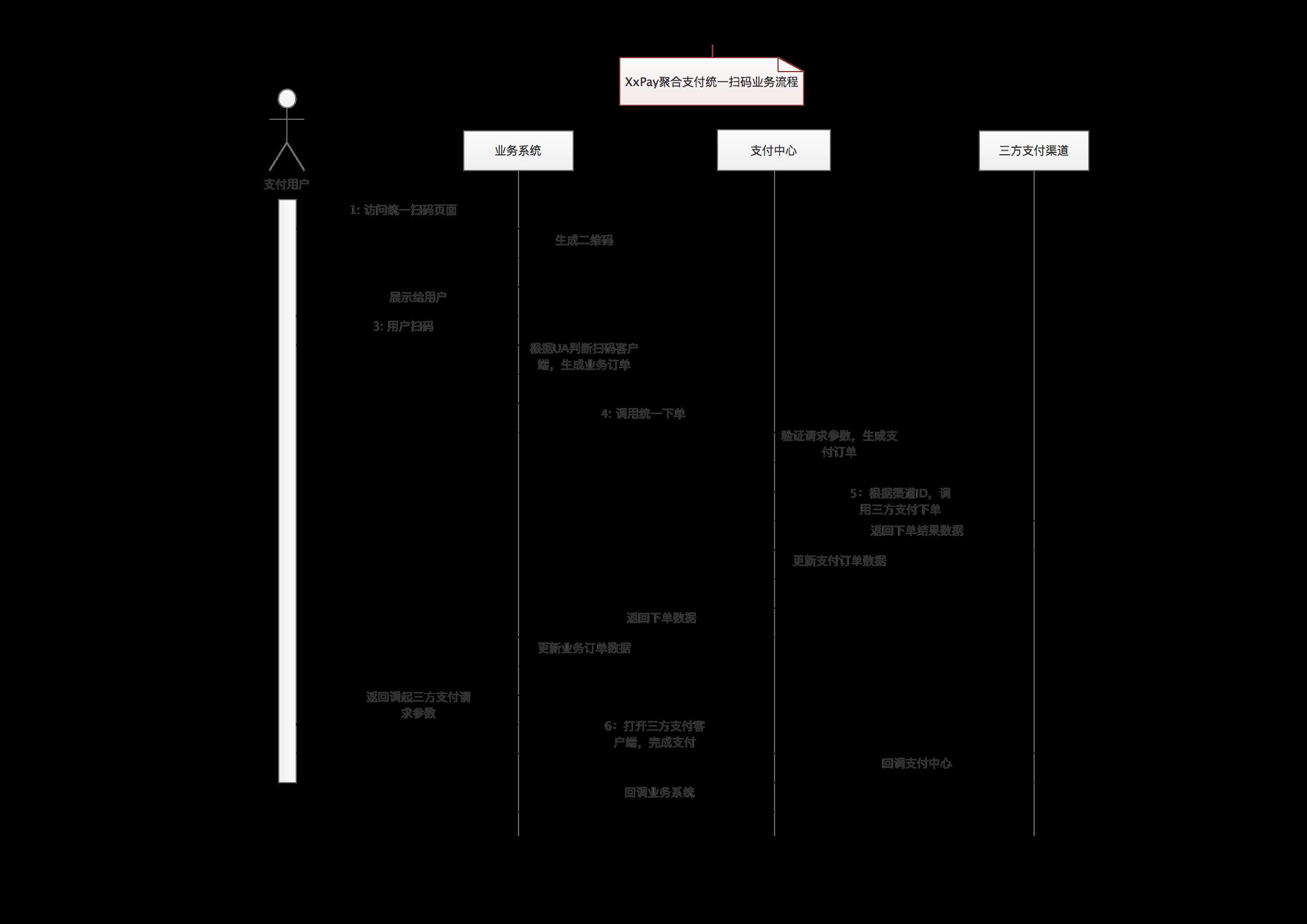XxPay聚合支付扫码支付流程