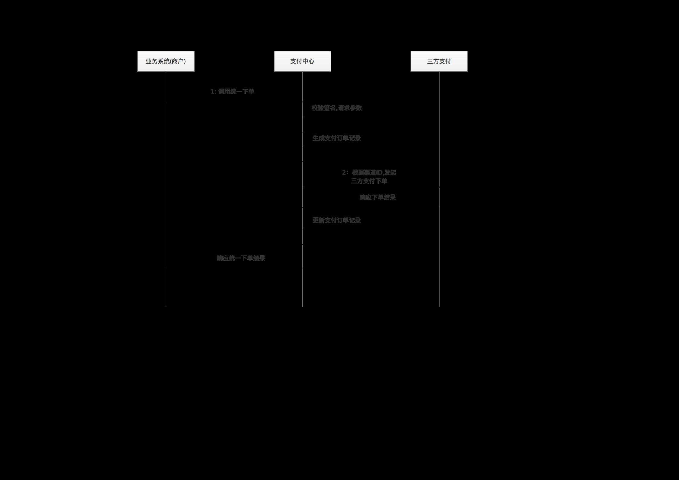 XxPay统一下单流程